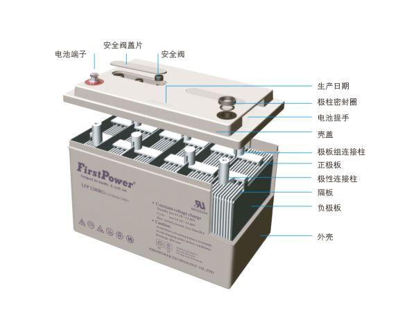 无需均衡充电,因单体电池的内阻,容量,浮充电压一致性优良,确保电池