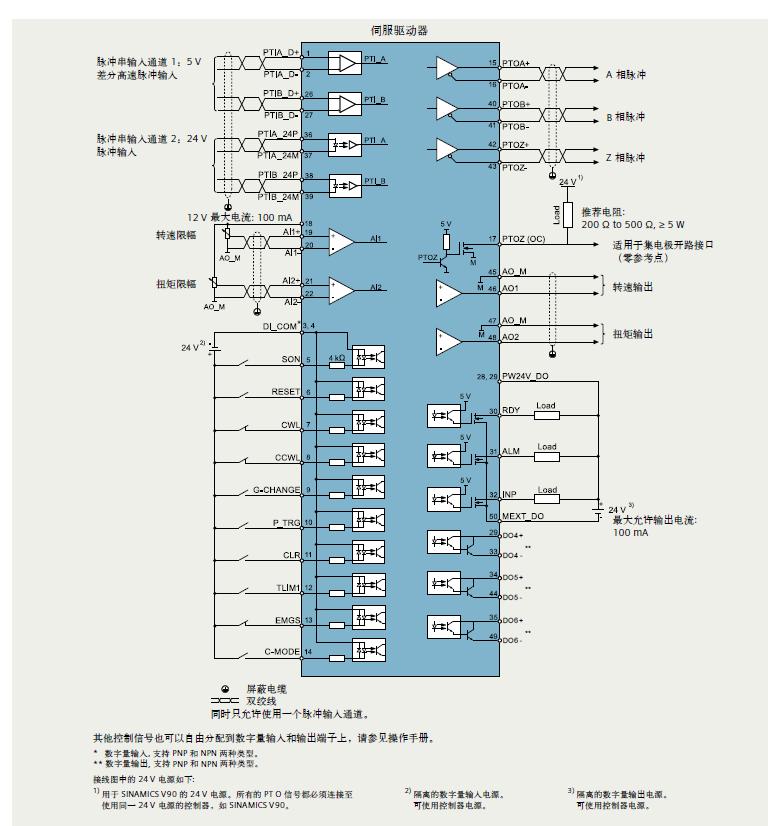 例如 • 仓储系统 • 输送系统 ** 对于极低速,高精度或高