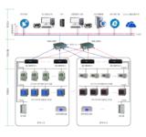 远宁科技iCtrol跨平台电力物联网在线监控云平台