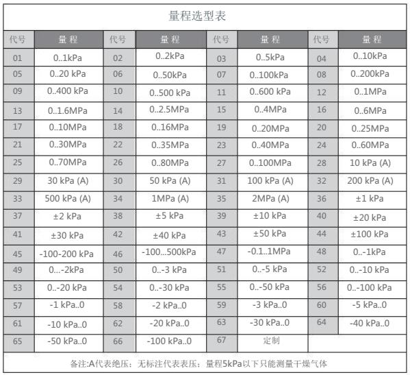 广州棒状压力变送器HC316 HC316系列经济型扩散硅压力变送器,扩散硅压力变送器,经济型压力变送器,广州压力变送器,扩散硅压力变送器恒压供水压力传感