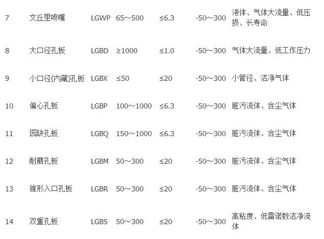 一体式标准孔板 节流装置 限流孔板 节流孔板 减压孔板 流量计 孔板流量计,一体化孔板流量计,节流孔板流量计,标准孔板流量计,差压式孔板流量计