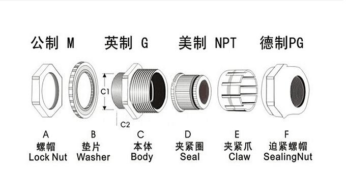 搏恩 格兰头 防爆格兰头G1/2厂家直销 格兰头,密封防水固定头,防爆填料函,电缆锁头,金属电缆防水接头