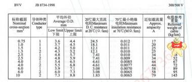 广东电缆厂铜芯聚氯乙烯绝缘聚氯乙烯护套电线BVV(B)1.5平方 广东电线,家装电线,国标电线
